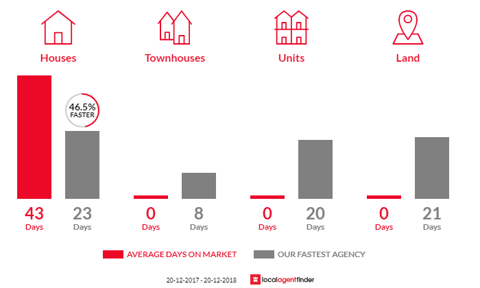 Average time to sell property in Narellan Vale, NSW 2567
