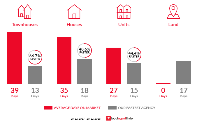 Average time to sell property in Naremburn, NSW 2065