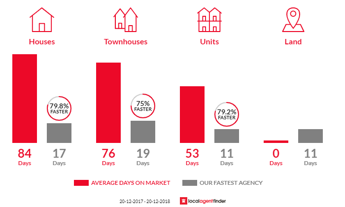 Average time to sell property in Narrabeen, NSW 2101