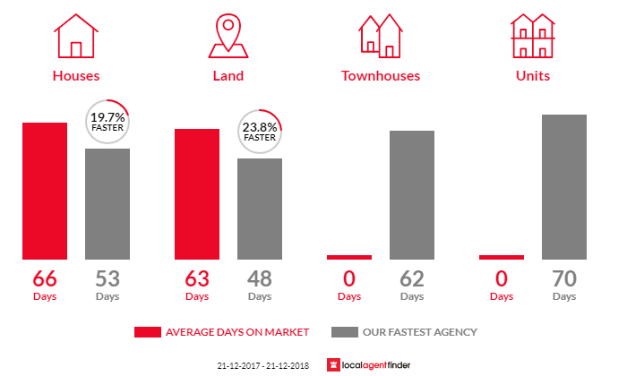 Average time to sell property in Narracan, VIC 3824