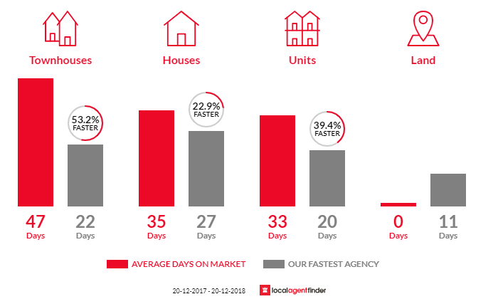 Average time to sell property in Narraweena, NSW 2099