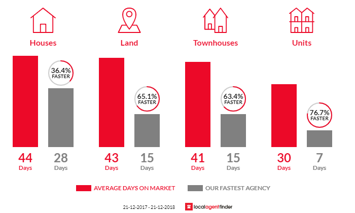 Average time to sell property in Narre Warren, VIC 3805