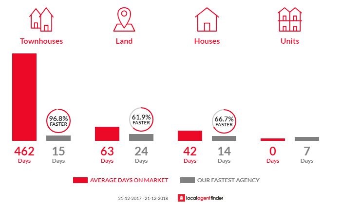 Average time to sell property in Narre Warren North, VIC 3804