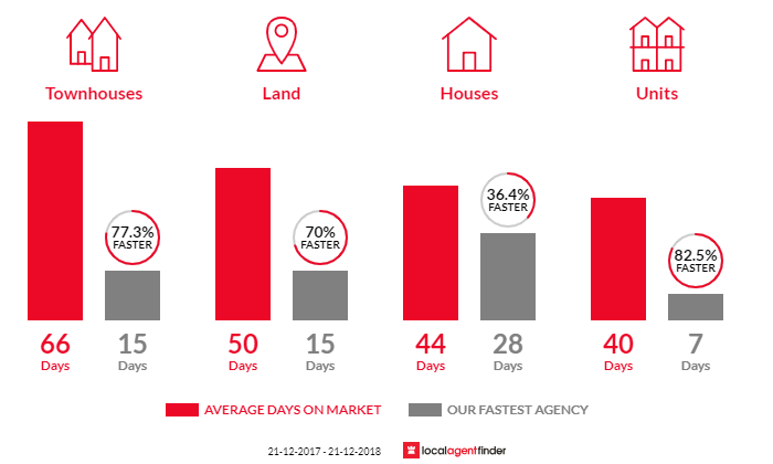 Average time to sell property in Narre Warren South, VIC 3805