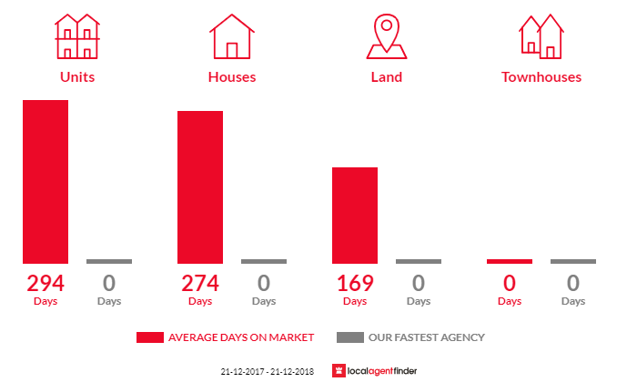 Average time to sell property in Nathalia, VIC 3638