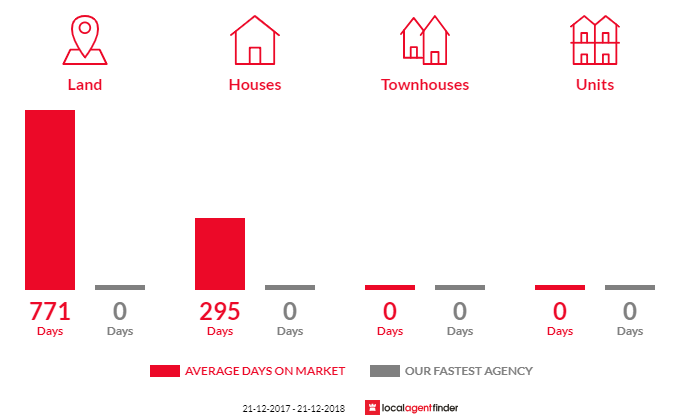 Average time to sell property in Navarre, VIC 3384