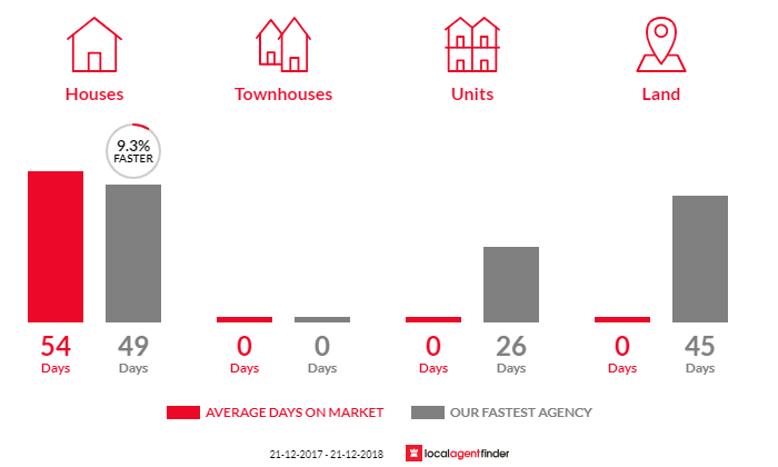 Average time to sell property in Neerim, VIC 3831