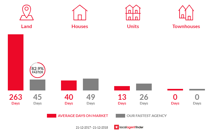 Average time to sell property in Neerim South, VIC 3831