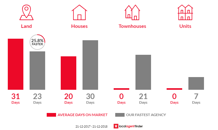 Average time to sell property in Neika, TAS 7054