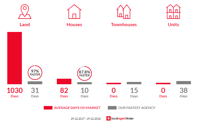 Average time to sell property in Nelsons Plains, NSW 2324