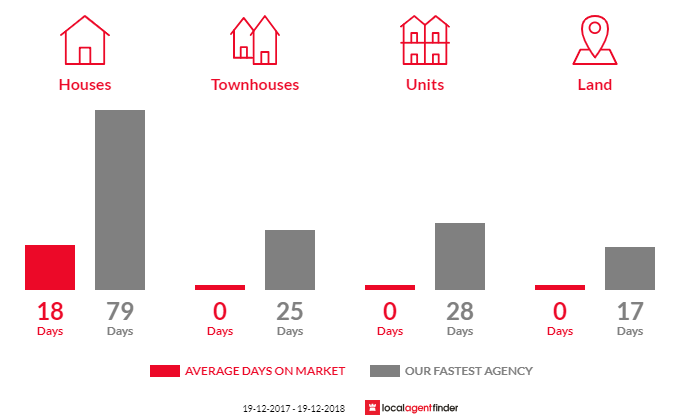 Average time to sell property in Nemingha, NSW 2340