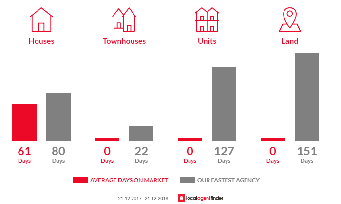 Average time to sell property in Nerrena, VIC 3953