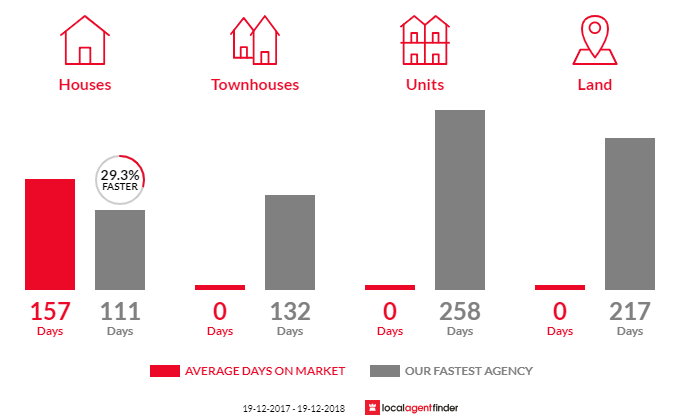 Average time to sell property in Nerrigundah, NSW 2545