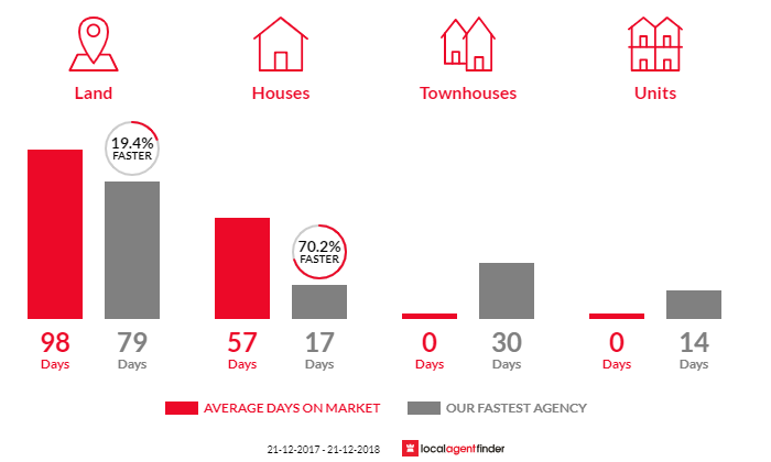 Average time to sell property in Nerrina, VIC 3350