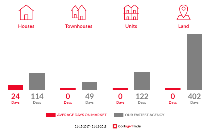 Average time to sell property in Netherby, VIC 3418