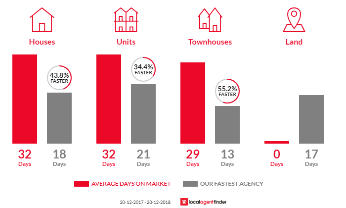 Average time to sell property in Neutral Bay, NSW 2089