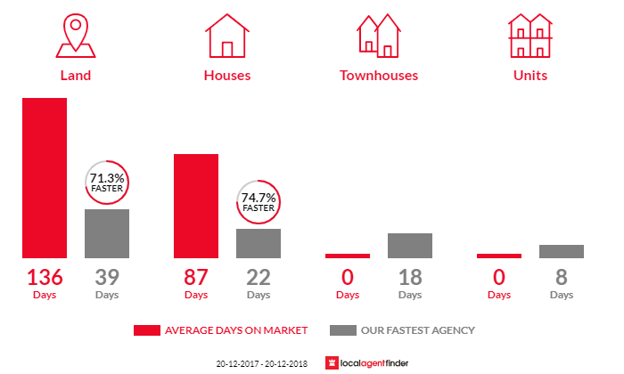 Average time to sell property in New Beith, QLD 4124