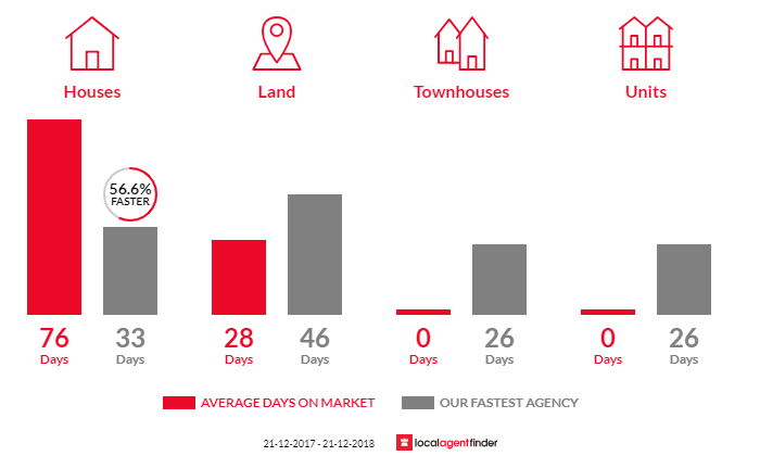 Average time to sell property in New Gisborne, VIC 3438
