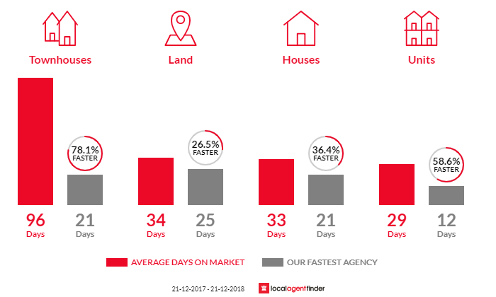 Average time to sell property in New Town, TAS 7008