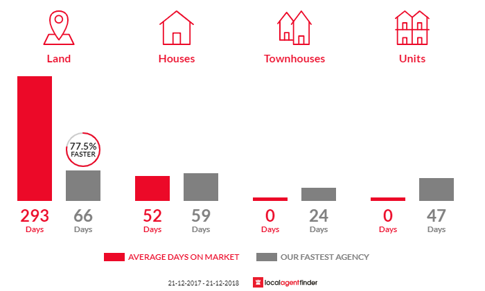 Average time to sell property in Newbridge, VIC 3551