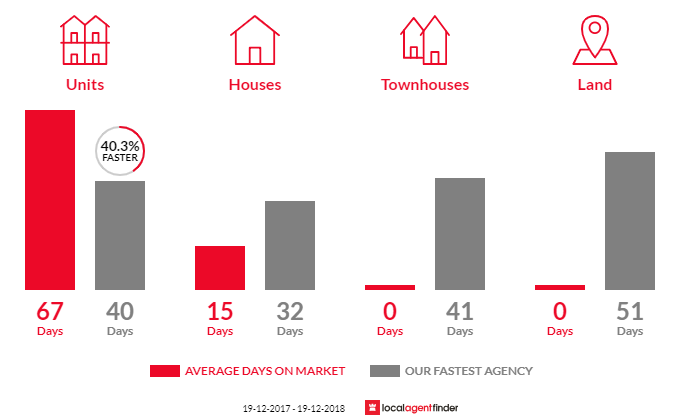Average time to sell property in Newcastle West, NSW 2302