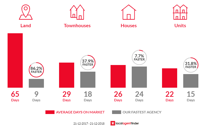 Average time to sell property in Newcomb, VIC 3219