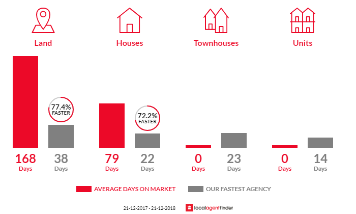 Average time to sell property in Newham, VIC 3442