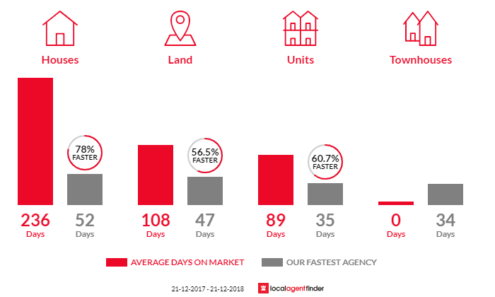 Average time to sell property in Newhaven, VIC 3925
