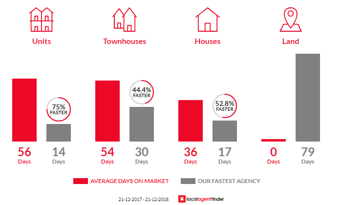 Average time to sell property in Newington, VIC 3350