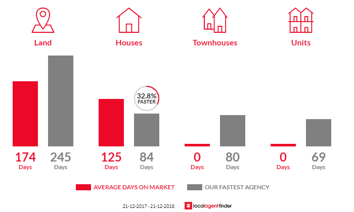 Average time to sell property in Newlands Arm, VIC 3875