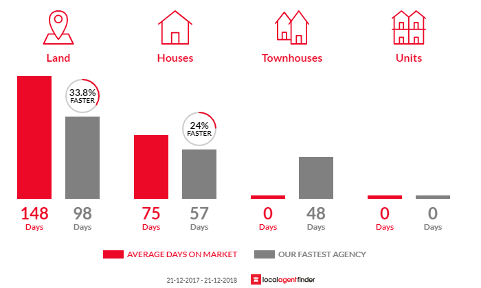 Average time to sell property in Newlyn, VIC 3364