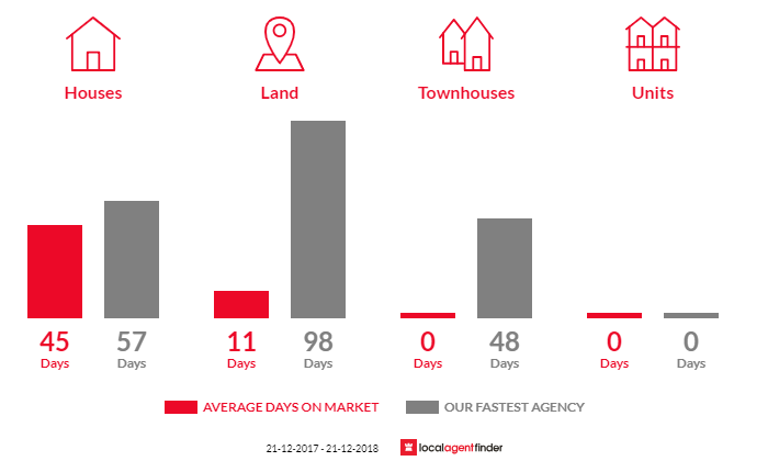 Average time to sell property in Newlyn North, VIC 3364