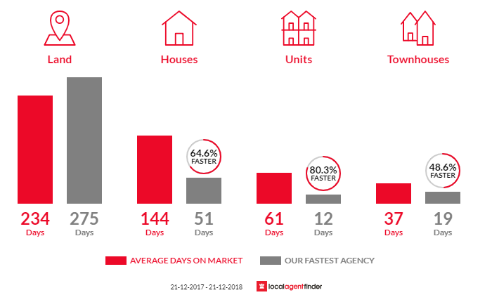 Average time to sell property in Newman, WA 6753