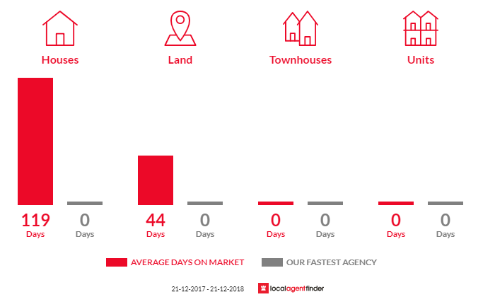 Average time to sell property in Newmerella, VIC 3886