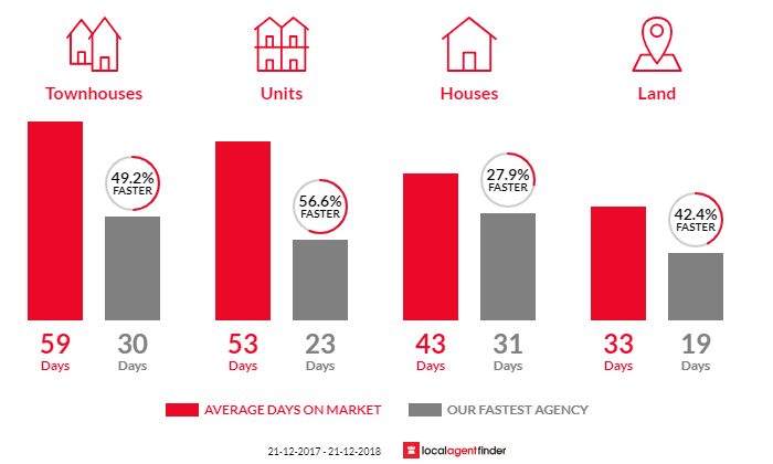 Average time to sell property in Newport, VIC 3015
