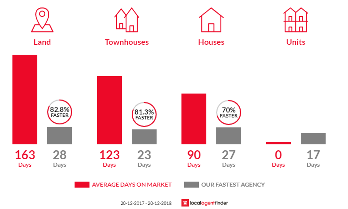 Average time to sell property in Newport, QLD 4020