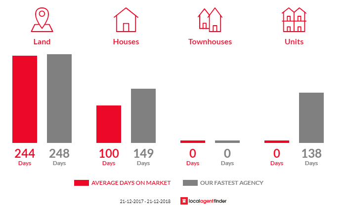 Average time to sell property in Newstead, VIC 3462