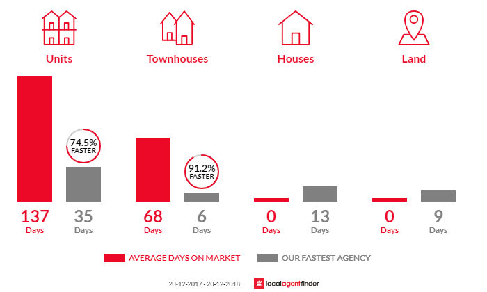 Average time to sell property in Newstead, QLD 4006
