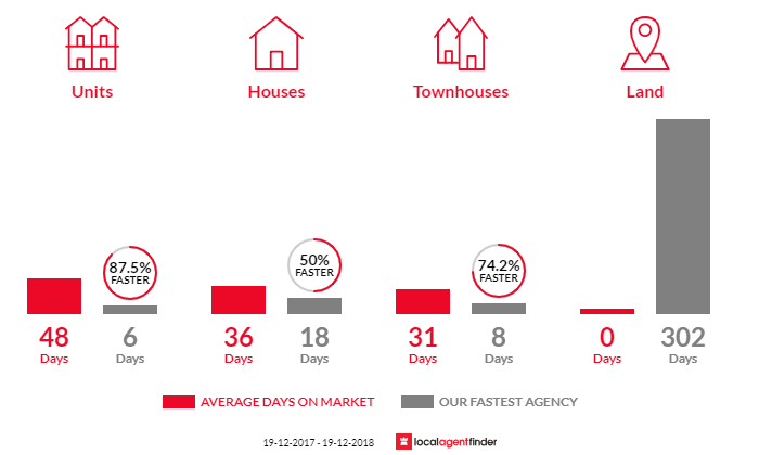 Average time to sell property in Newtown, NSW 2042