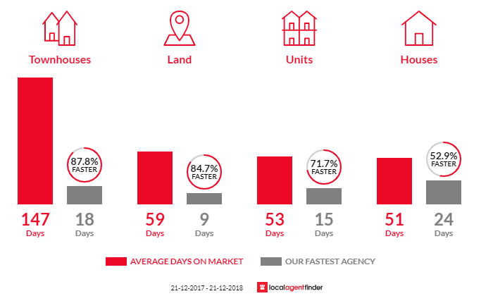 Average time to sell property in Newtown, VIC 3220