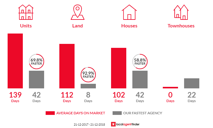 Average time to sell property in Newtown, QLD 4305