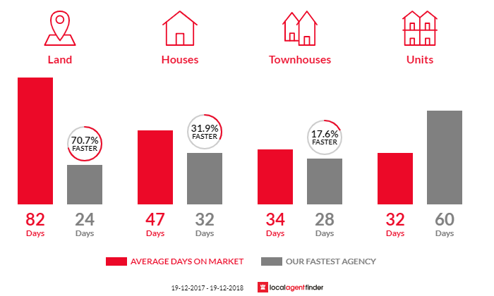 Average time to sell property in Ngunnawal, ACT 2913