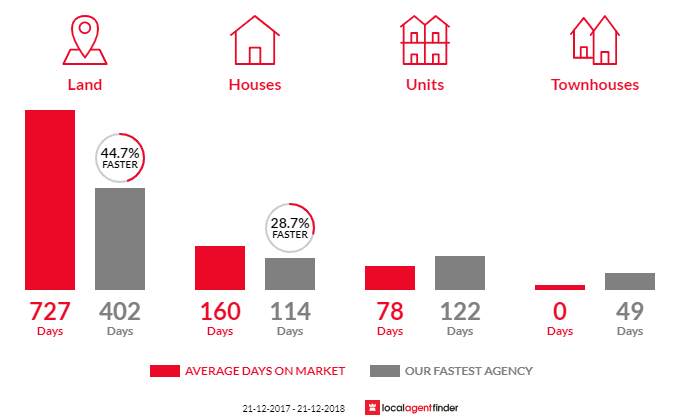 Average time to sell property in Nhill, VIC 3418