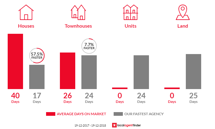 Average time to sell property in Niagara Park, NSW 2250