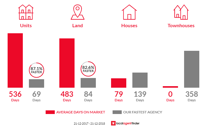 Average time to sell property in Nicholson, VIC 3882
