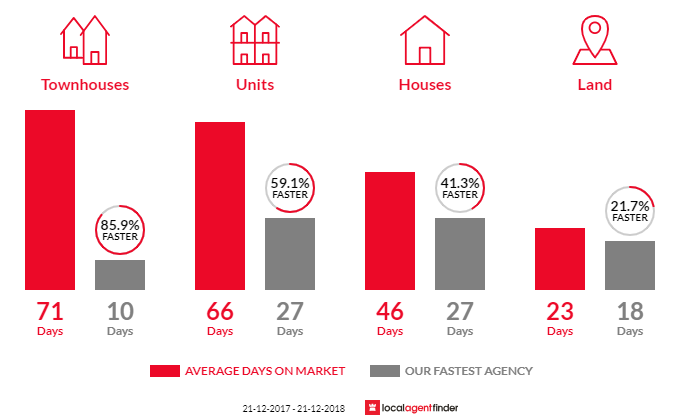 Average time to sell property in Niddrie, VIC 3042
