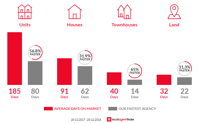 Average time to sell property in Nightcliff, NT 0810
