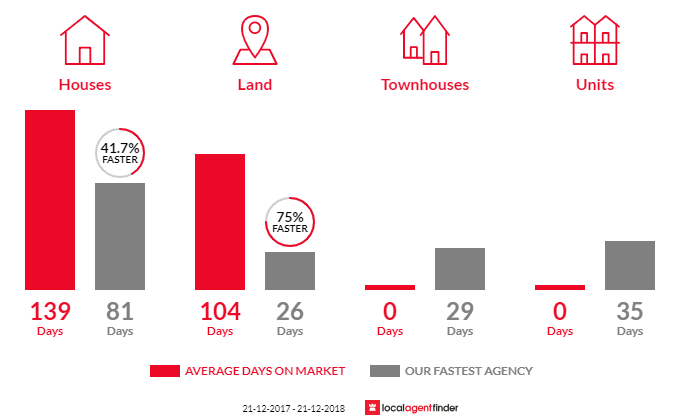 Average time to sell property in Nikenbah, QLD 4655