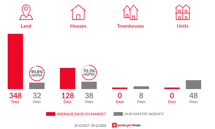 Average time to sell property in Ninderry, QLD 4561