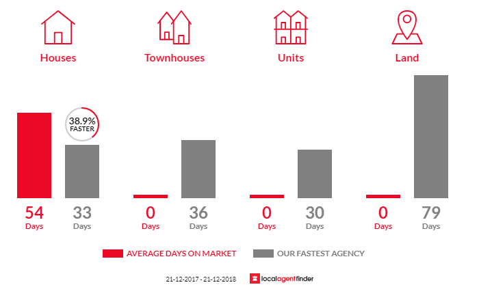 Average time to sell property in Nintingbool, VIC 3351